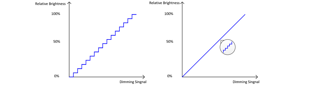 Dimming Step vs. Smoothness of Light Output