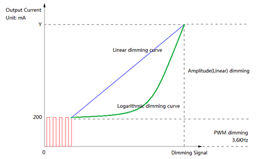 Hybrid Approach to Dimming