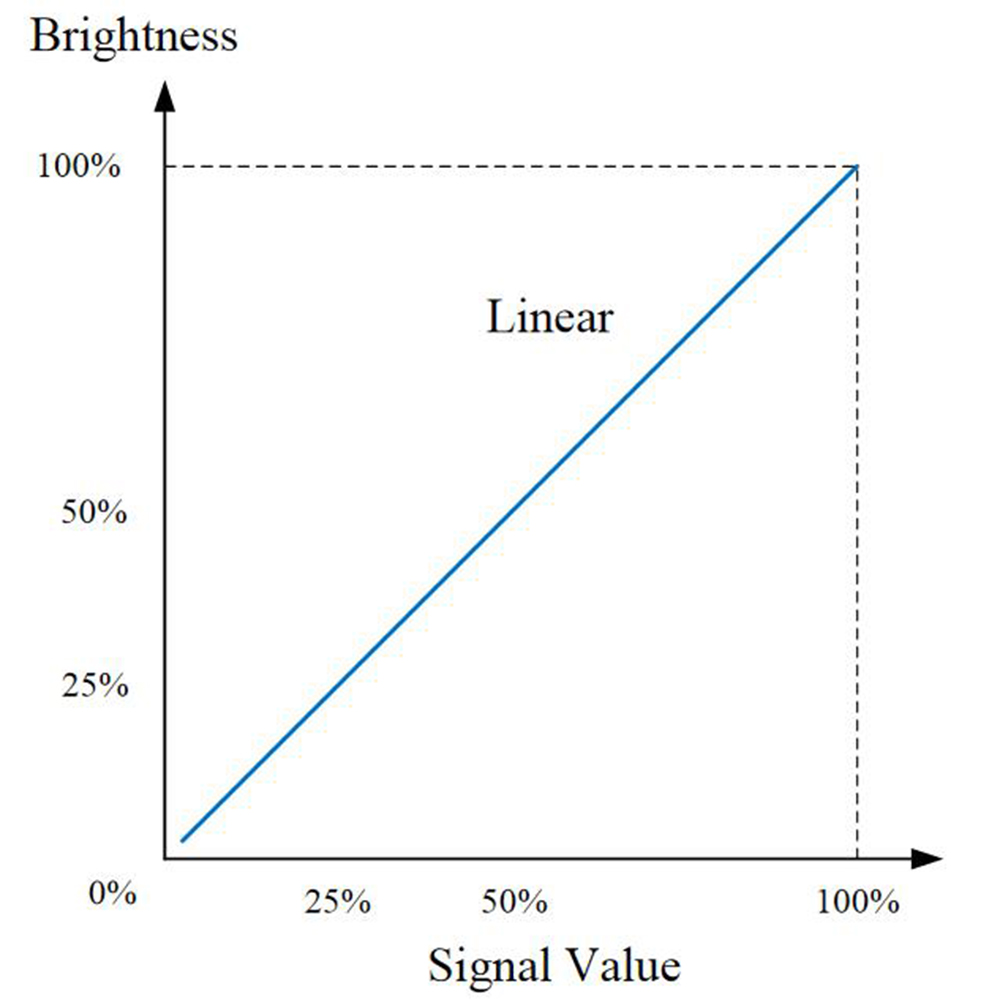 Linear Dimming Curves