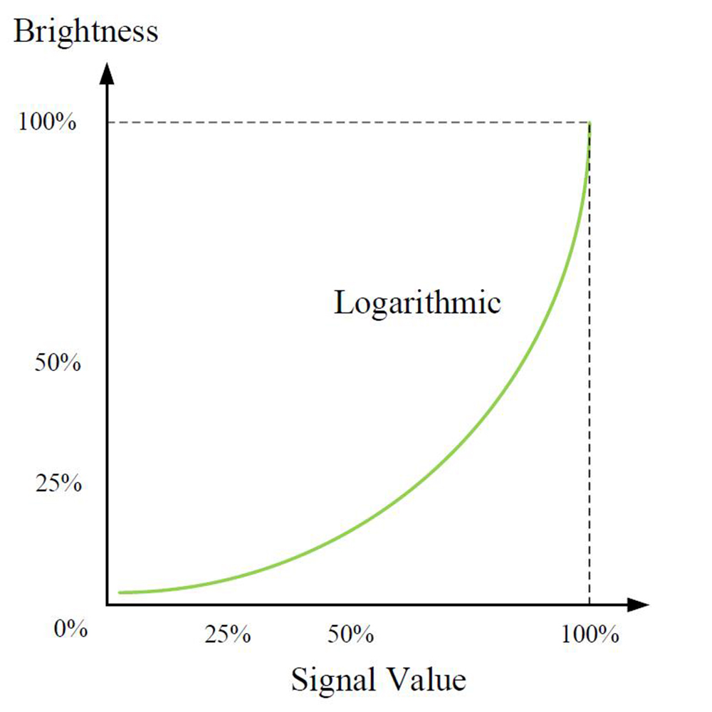 Logarithmic Dimming Curves