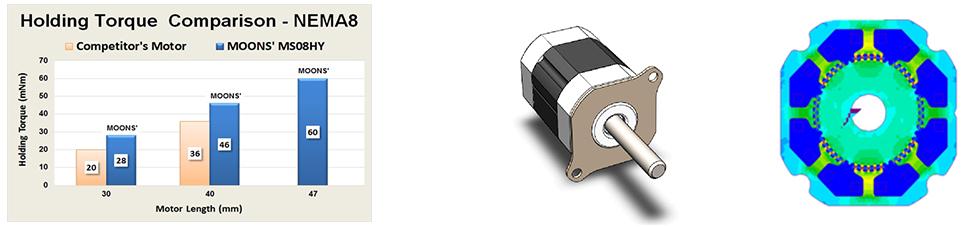 hold torque comparison - NEMA 8