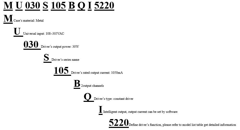Model Encoding