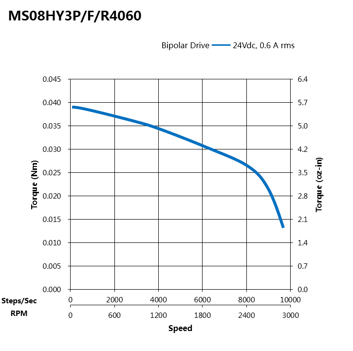Torque Curves of MS08HY3P4060