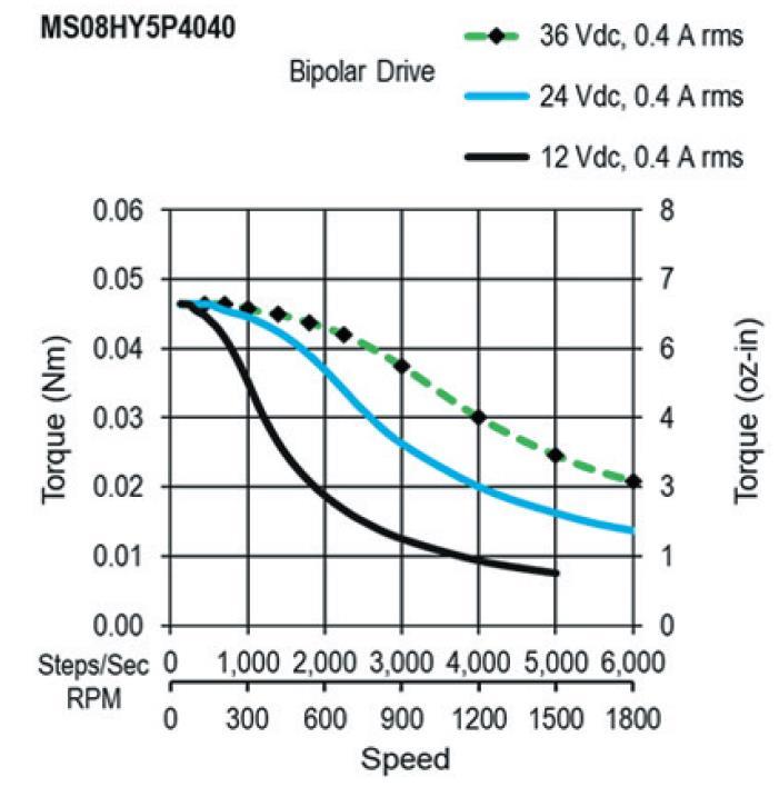 Torque Speed Curves