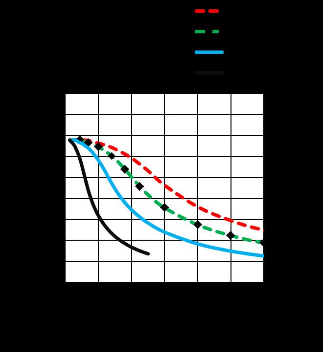 MS17HD2P4100 - Torque Curves