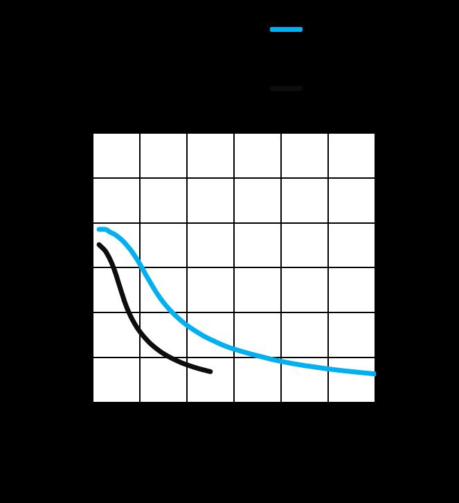 MS17HD4P6038 - Torque Curves