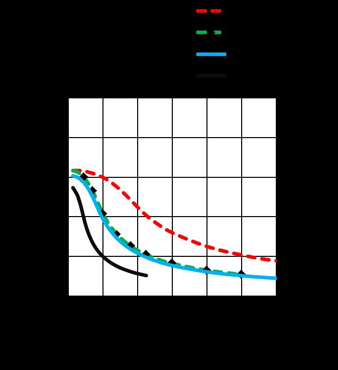 MS17HD5P4027 - Torque Curves