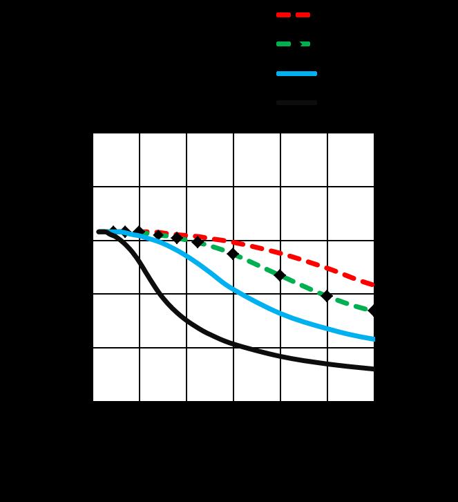 MS17HD5P4100 - Torque Curves