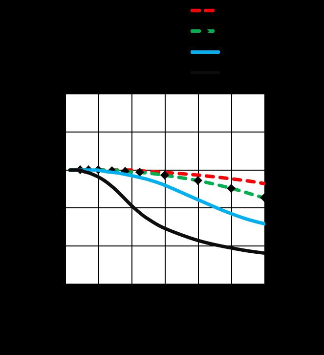 MS17HD5P4150 - Torque Curves