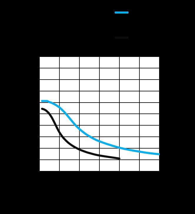 MS17HD5P6030 - Torque Curves