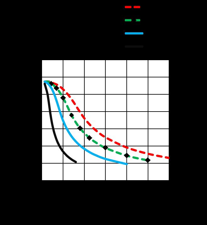 MS17HDBP4100 - Torque Curves