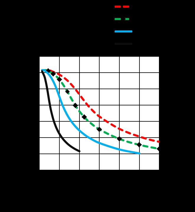 MS17HDBP4150 - Torque Curves