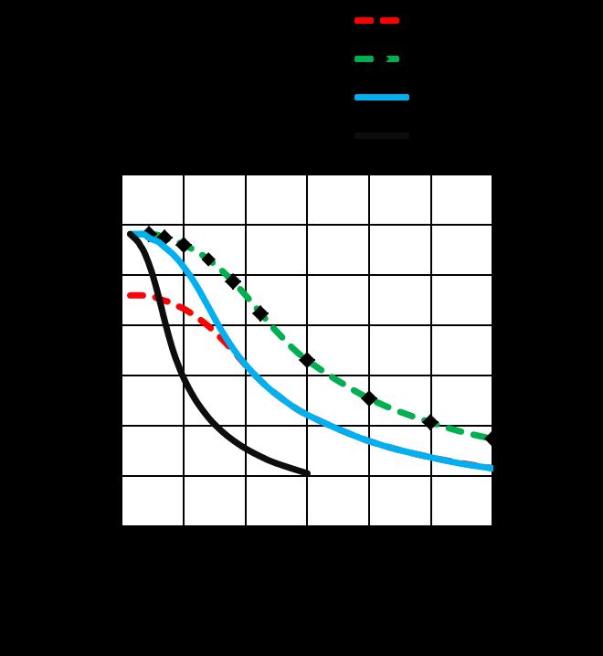 MS17HDBP4200 - Torque Curves