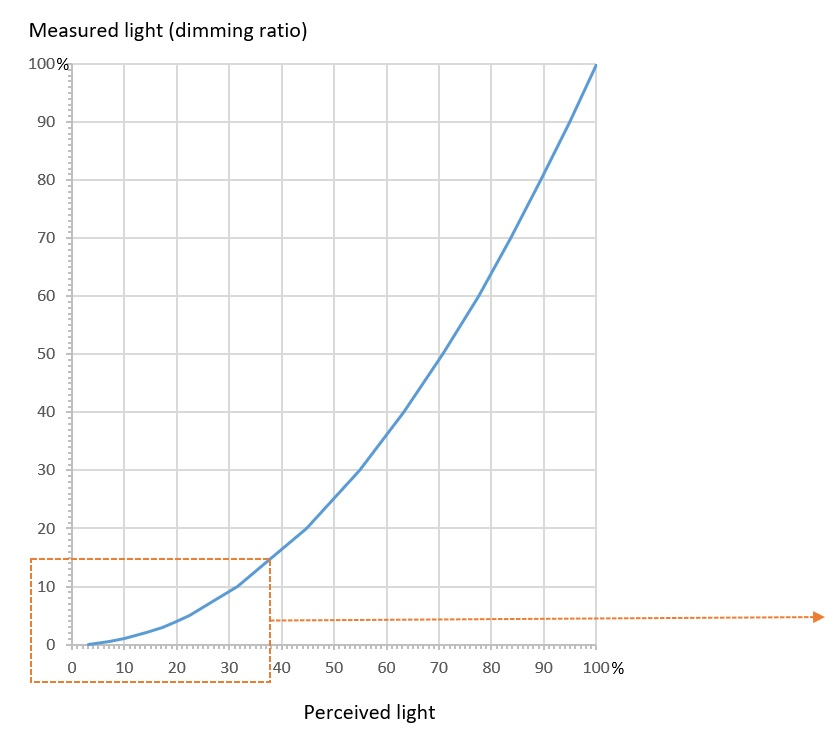 Measured light and Perceived light