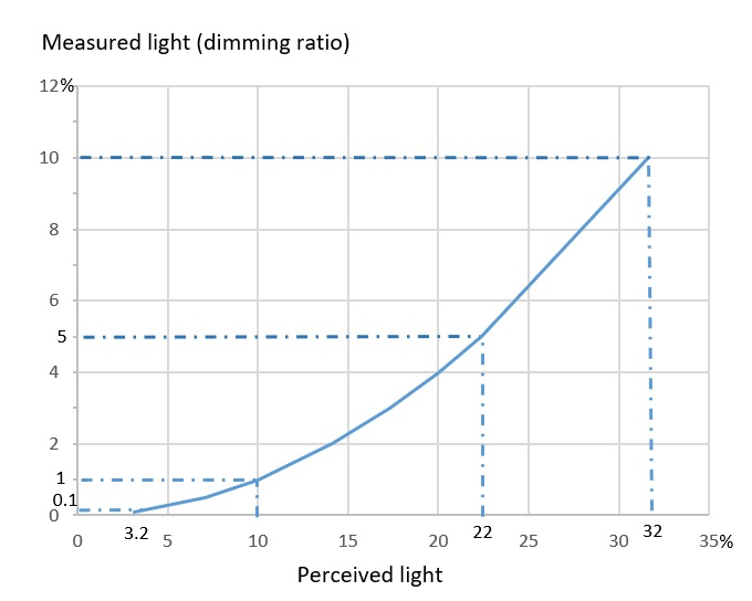 Measured light and Perceived light (part)