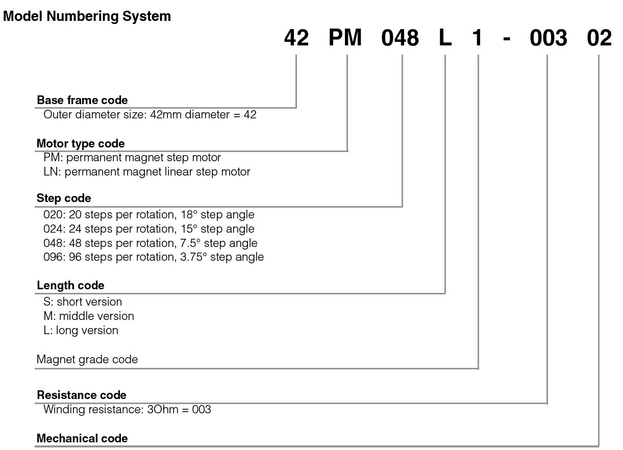 model number system of 35mm Permanent Magnet Stepper Motors