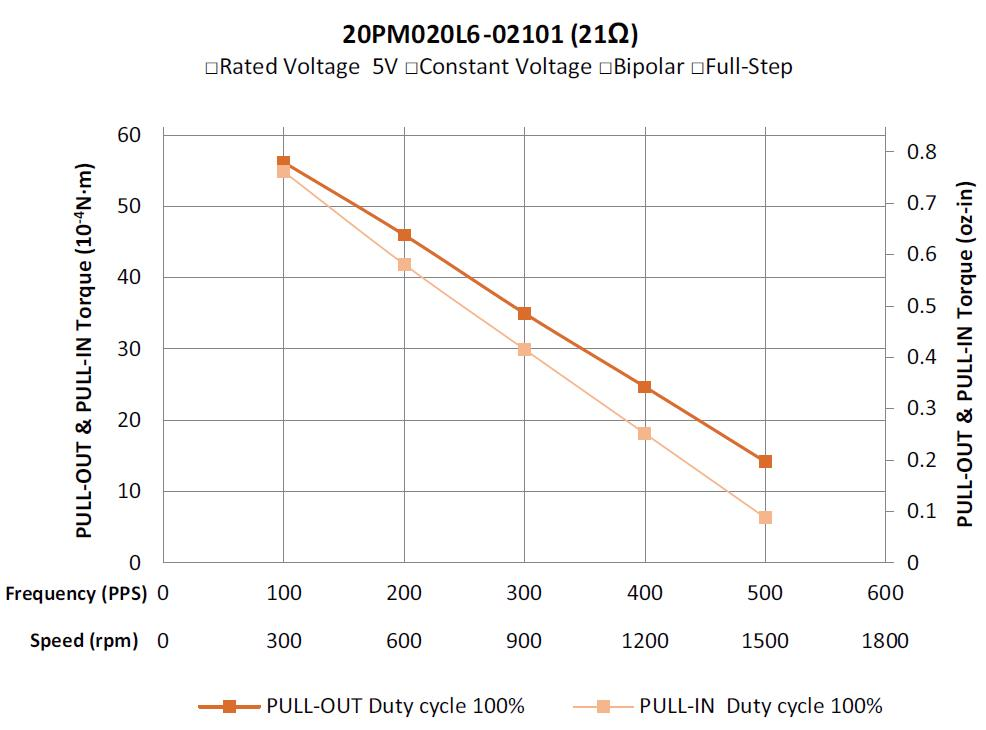 20PM020L6-02101-5