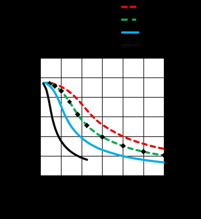 MS17HD6P4100 - torque speed curves