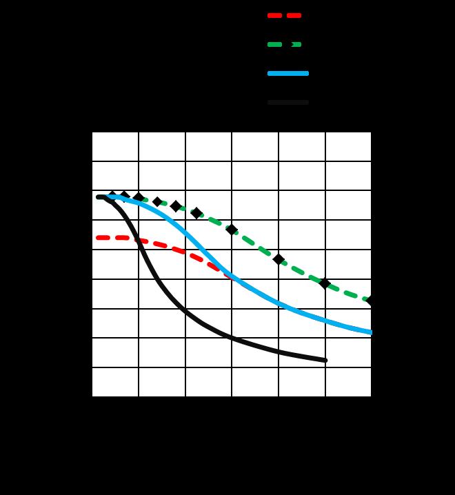 MS17HD2P4200 - torque speed curves