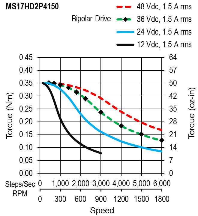 MS17HD2P4150 - torque speed curves