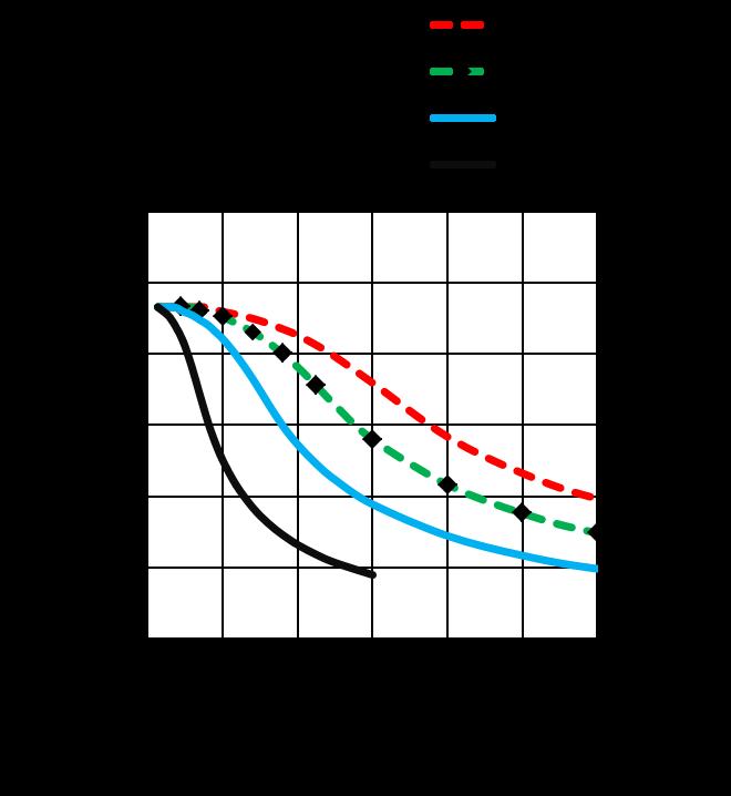 MS17HD6P4150 - torque speed curves