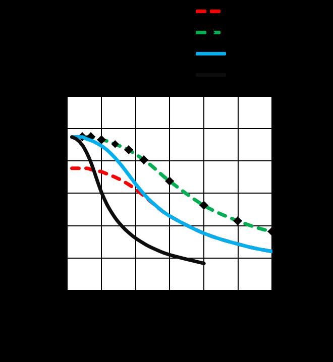 MS17HD6P4200 - torque speed curves