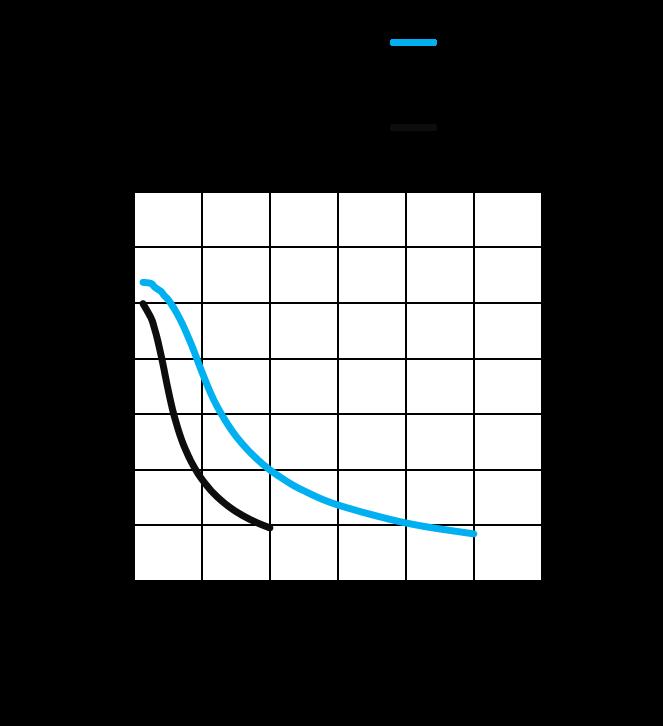 MS17HD2P6040 - torque speed curves