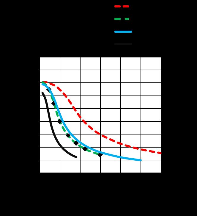 MS17HD6P6080 - torque speed curves