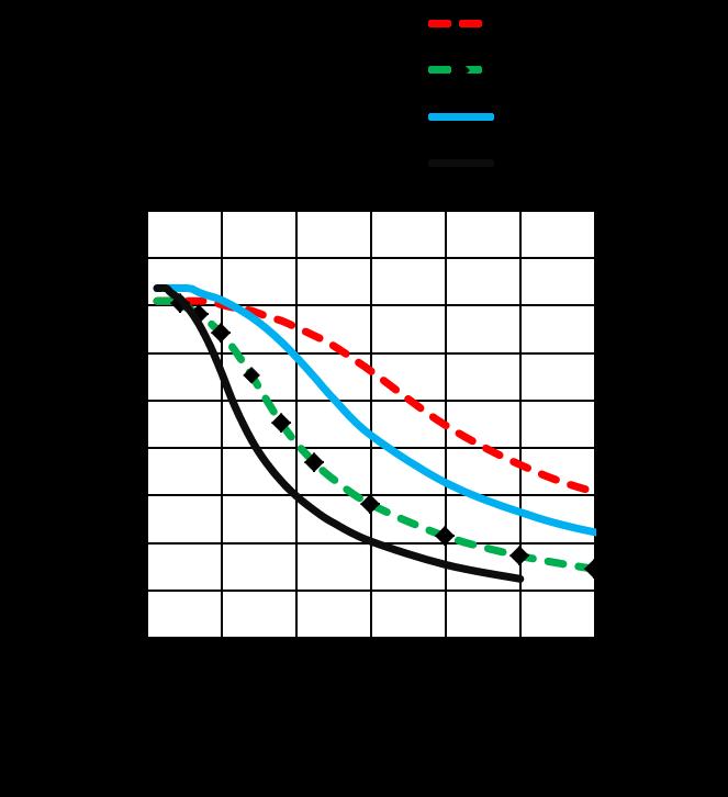 MS17HD6P6200 - torque speed curves