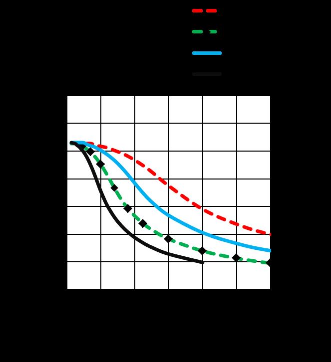 MS17HD2P6130 - torque speed curves