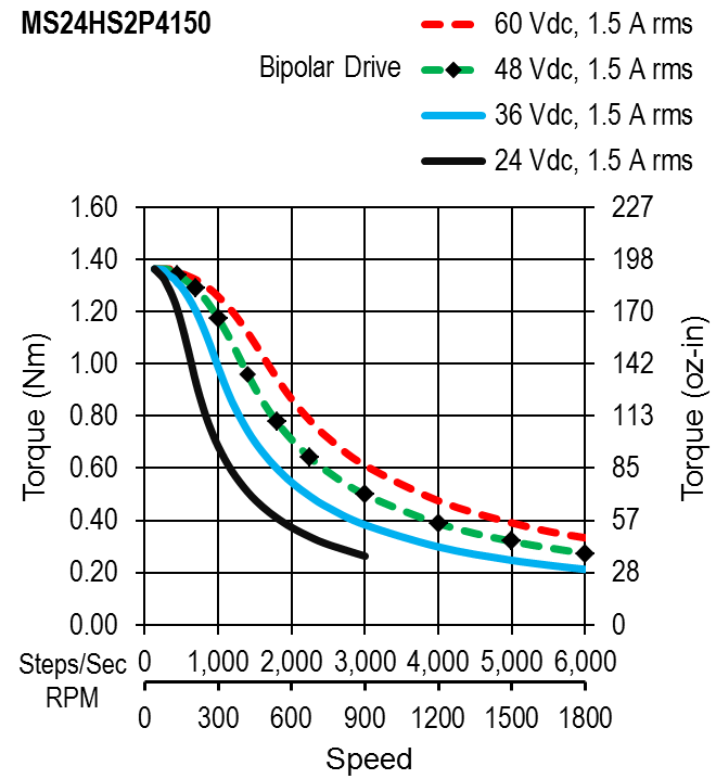 MS24HS2P4150 - torque speed curves
