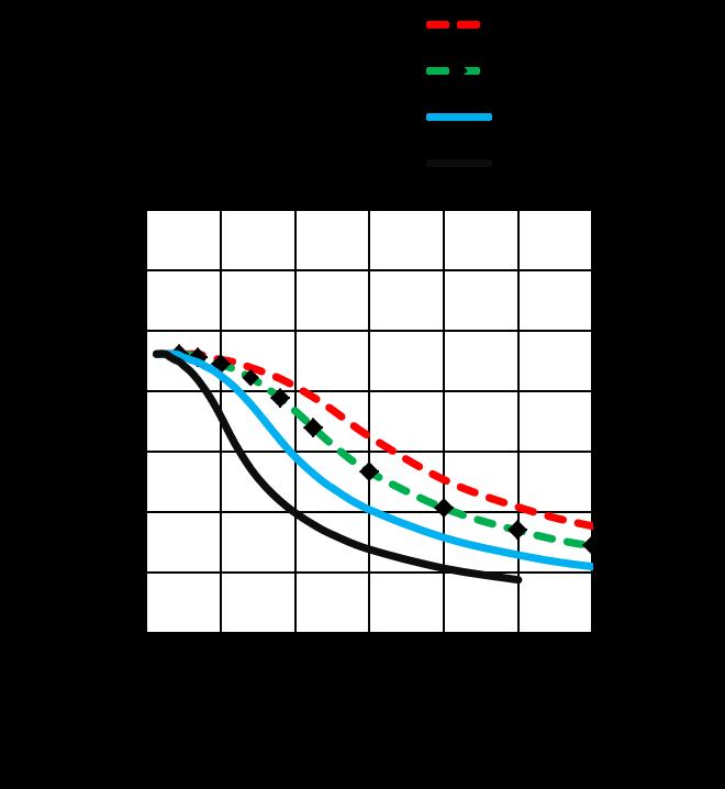 MS24HS1P4150 - torque speed curves