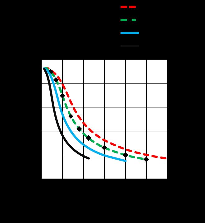 MS24HS5P4150 - torque speed curves
