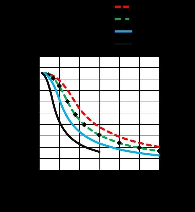 MS24HS3P4150 - torque speed curves