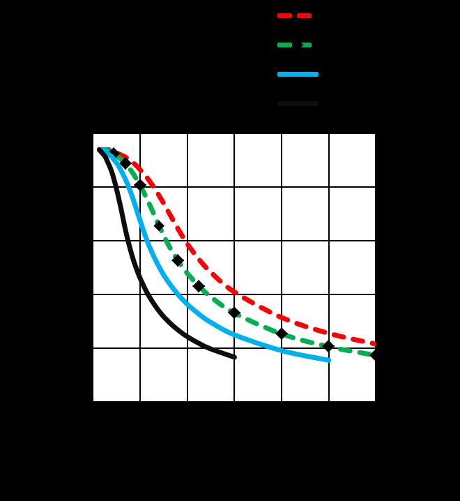MS24HS5P4200 - torque speed curves