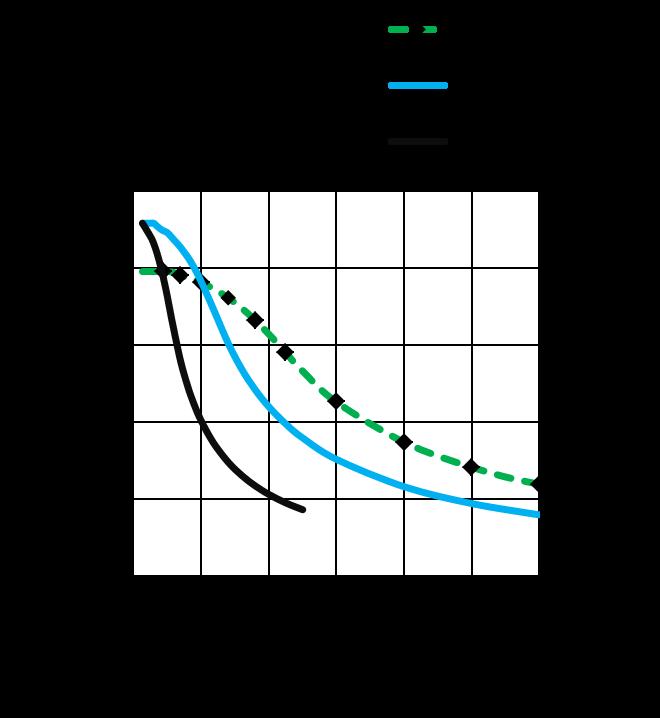 MS24HS5L4420 - torque speed curves