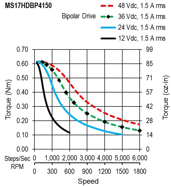 MS17HDBP4150 - torque speed curves