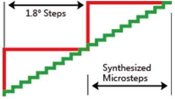 Microstep Emulation