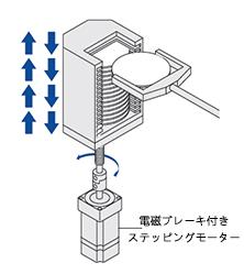 電磁ブレーキ付きステッピングモーター