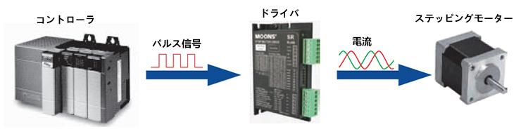 パルス信号で簡単に制御