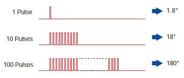 回転角度はパルスの数に比例