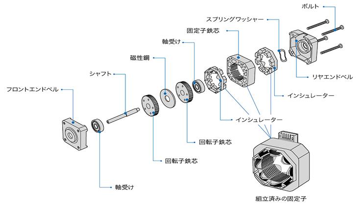 HB型ステッピングモータの基本構造