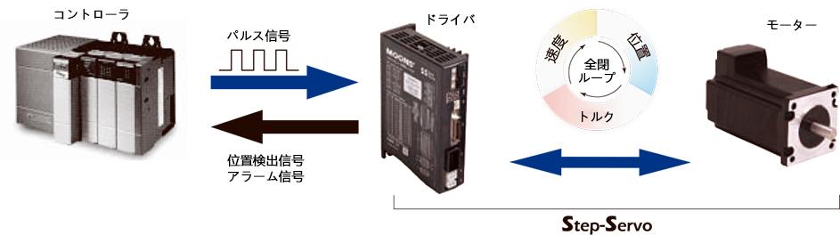 ステップサーボシステム(閉ループ制御)