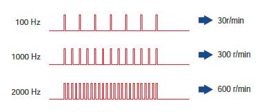 回転速度はパルスの速度に比例