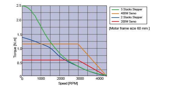 同じ寸法のサーボとステッピングモータのトルク・速度特性比較