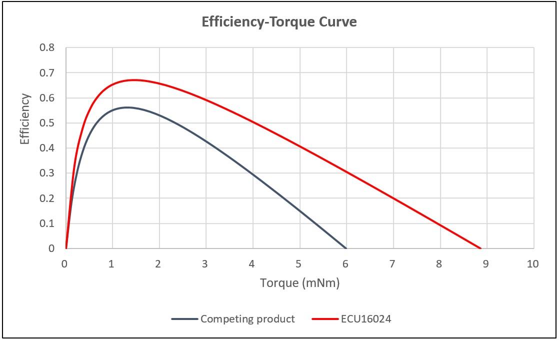 Efficiency-Torque Curve