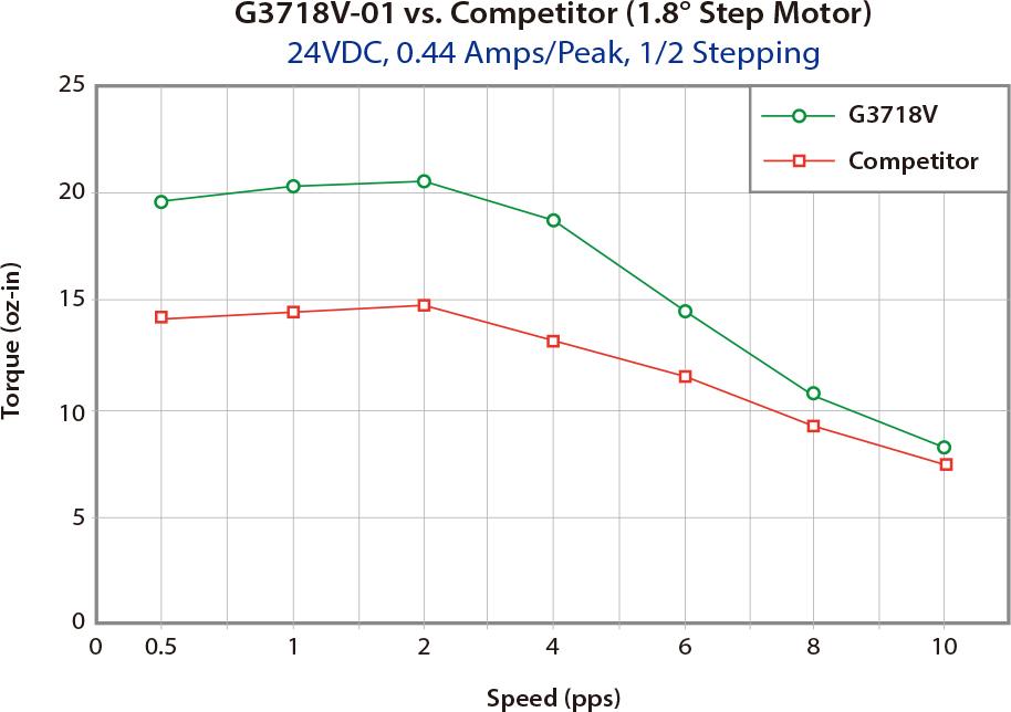G3718V-01 vs. Competitor