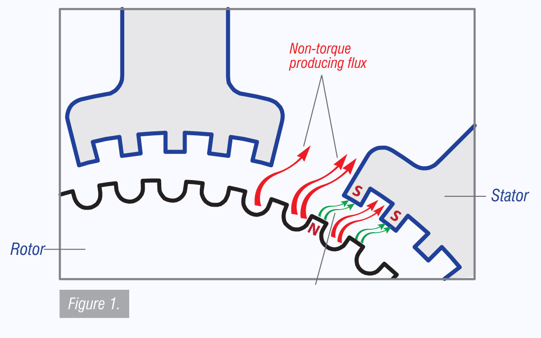 Figure 1. Typical Stepper Motor Flux Path