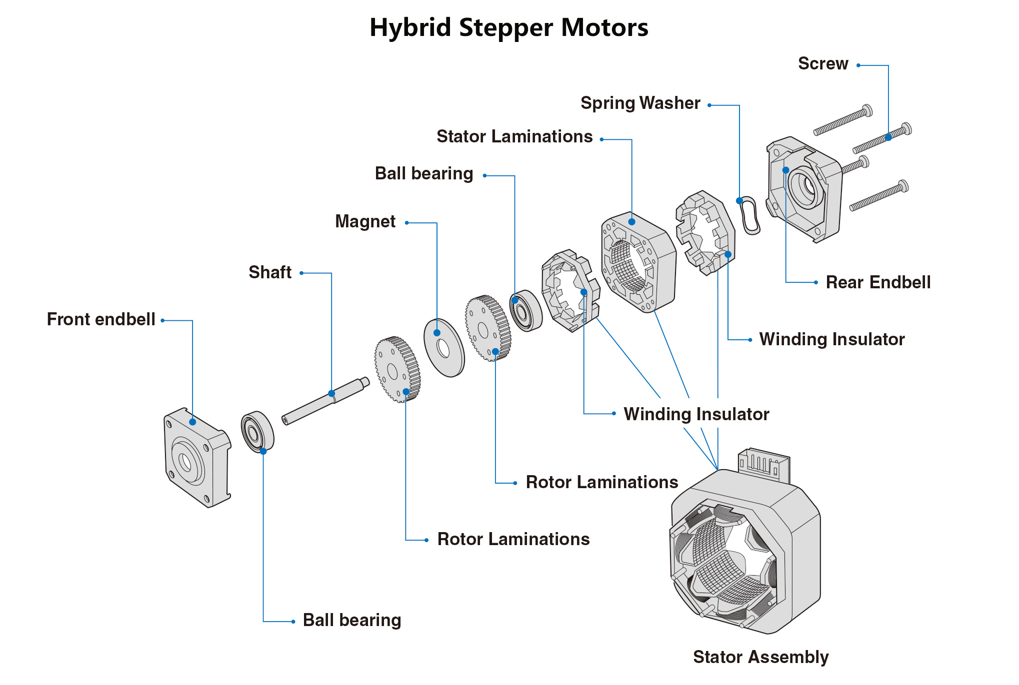 Hybrid Stepper Motors Structure