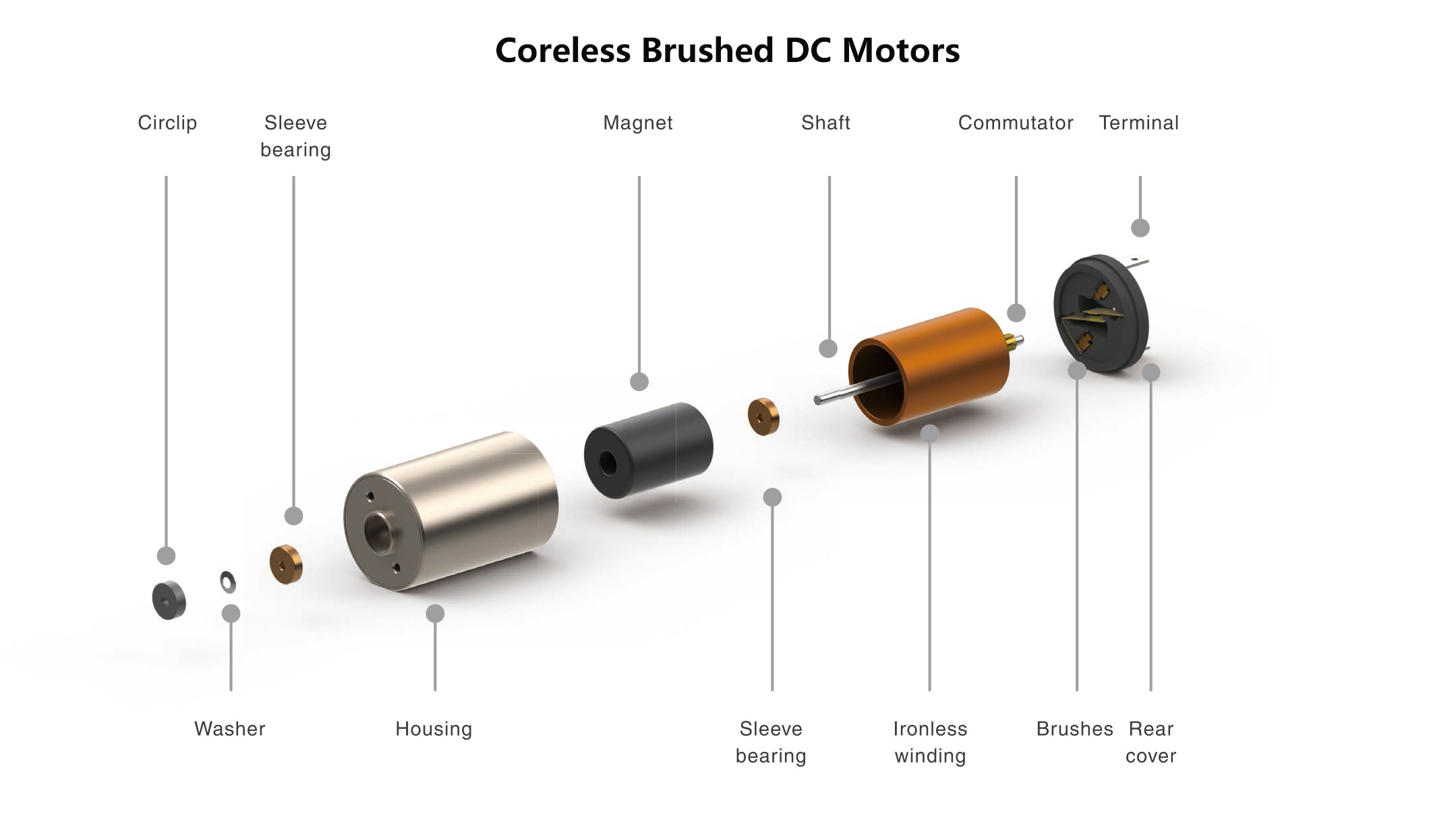 Coreless Brushed DC Motors Structure